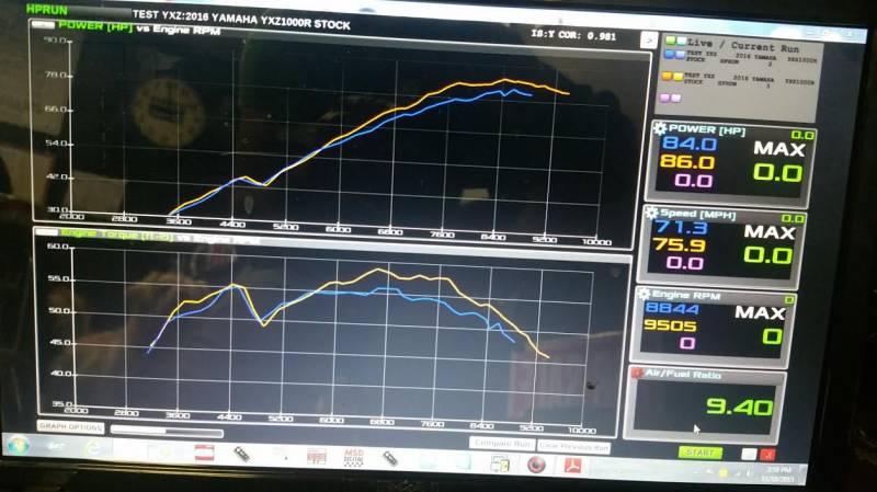 Yamaha YXZ 1000 ECU Flash +5hp | Alba Racing