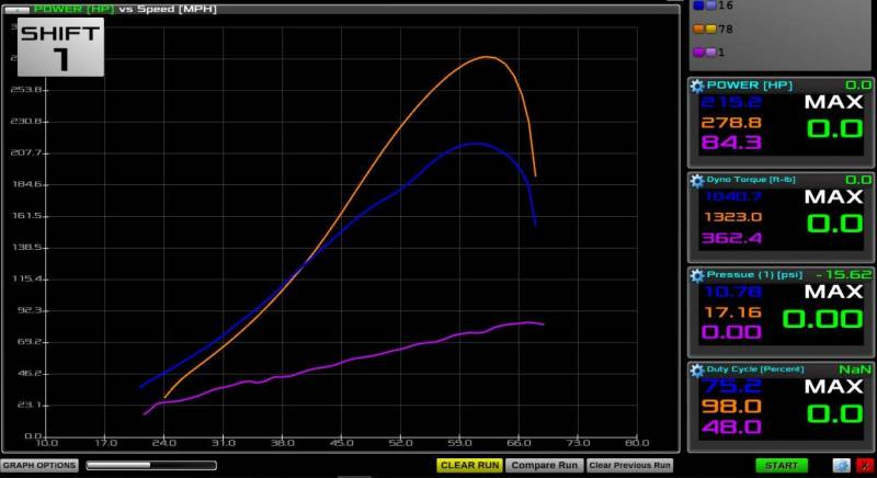 GYTR turbo kit ECU upgrade up to 350hp   Alba Racing