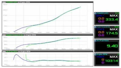Alba Racing Yamaha YXZ1000r 400HP Package Dyno Chart